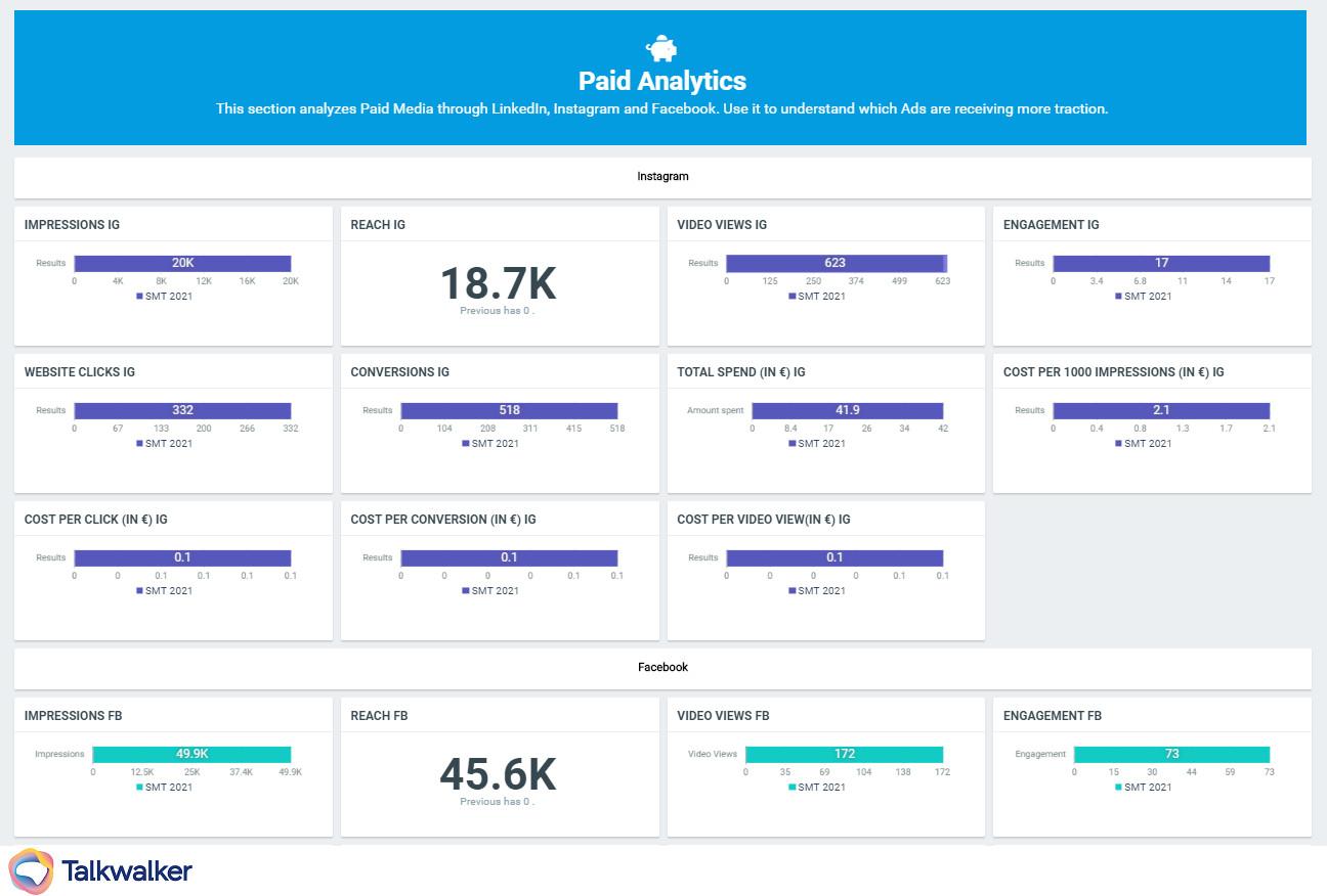 Talkwalker adds social ad data into dashboard